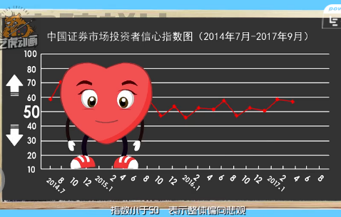 信心指数MG扁平动画